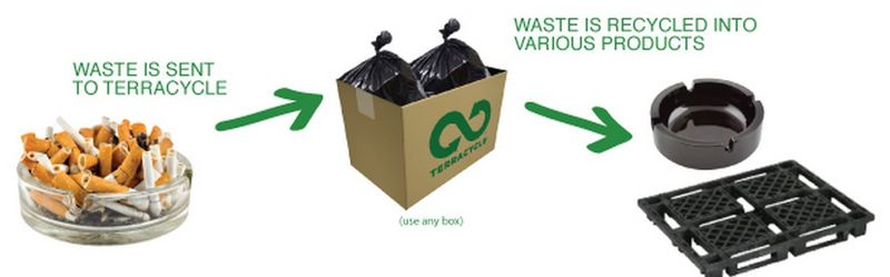 TerraCycle Screen shot CLOSEUP
